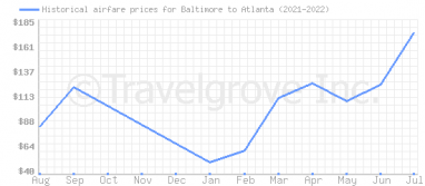 Price overview for flights from Baltimore to Atlanta
