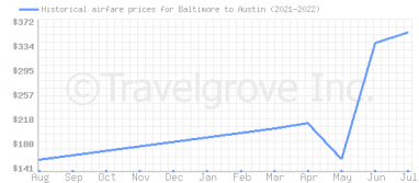 Price overview for flights from Baltimore to Austin