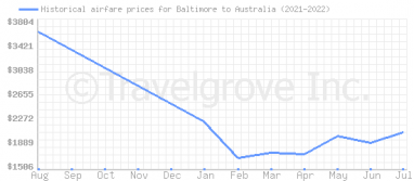 Price overview for flights from Baltimore to Australia