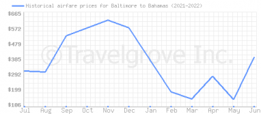 Price overview for flights from Baltimore to Bahamas