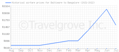 Price overview for flights from Baltimore to Bangalore