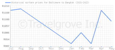 Price overview for flights from Baltimore to Bangkok