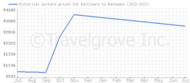 Price overview for flights from Baltimore to Barbados