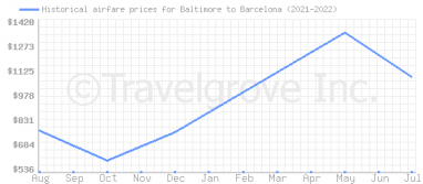 Price overview for flights from Baltimore to Barcelona