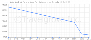 Price overview for flights from Baltimore to Bermuda