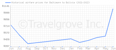 Price overview for flights from Baltimore to Bolivia
