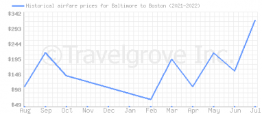 Price overview for flights from Baltimore to Boston