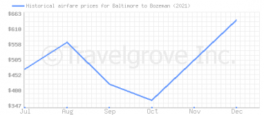 Price overview for flights from Baltimore to Bozeman