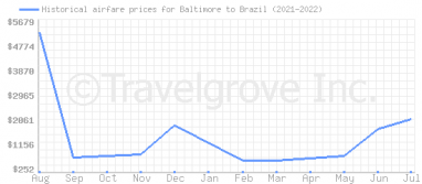 Price overview for flights from Baltimore to Brazil