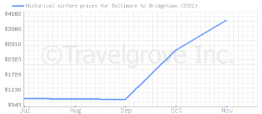 Price overview for flights from Baltimore to Bridgetown