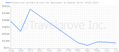 Price overview for flights from Baltimore to Buenos Aires