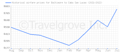 Price overview for flights from Baltimore to Cabo San Lucas