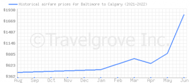 Price overview for flights from Baltimore to Calgary