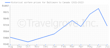 Price overview for flights from Baltimore to Canada
