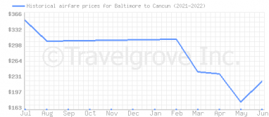 Price overview for flights from Baltimore to Cancun