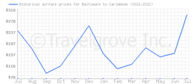 Price overview for flights from Baltimore to Caribbean