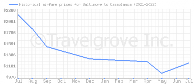 Price overview for flights from Baltimore to Casablanca