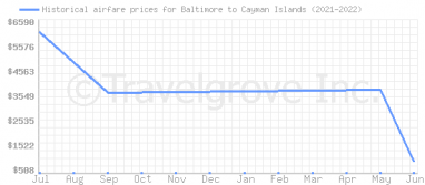 Price overview for flights from Baltimore to Cayman Islands