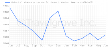 Price overview for flights from Baltimore to Central America