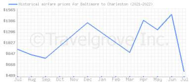 Price overview for flights from Baltimore to Charleston