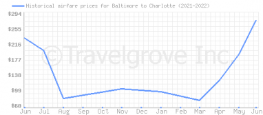 Price overview for flights from Baltimore to Charlotte