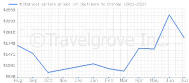 Price overview for flights from Baltimore to Chennai