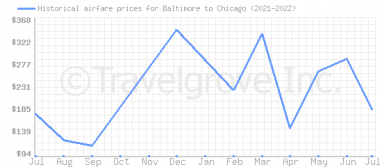 Price overview for flights from Baltimore to Chicago