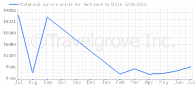 Price overview for flights from Baltimore to Chile