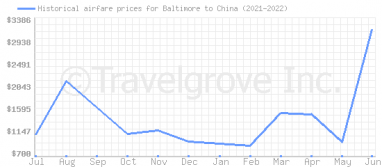 Price overview for flights from Baltimore to China