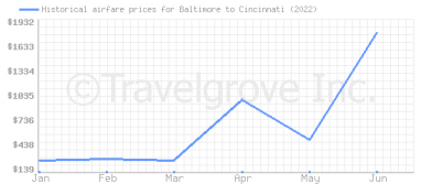 Price overview for flights from Baltimore to Cincinnati
