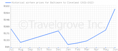 Price overview for flights from Baltimore to Cleveland