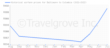 Price overview for flights from Baltimore to Colombia