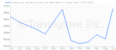 Price overview for flights from Baltimore to Costa Rica