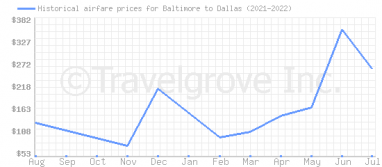 Price overview for flights from Baltimore to Dallas