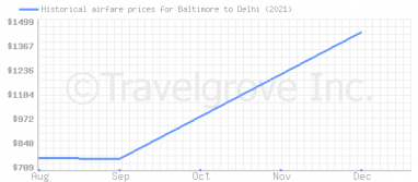 Price overview for flights from Baltimore to Delhi