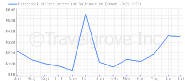 Price overview for flights from Baltimore to Denver