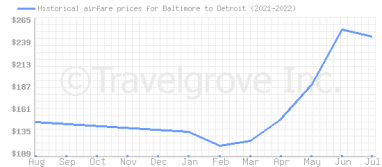 Price overview for flights from Baltimore to Detroit