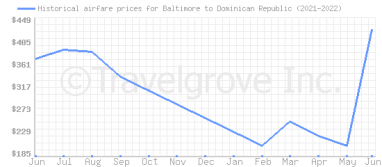 Price overview for flights from Baltimore to Dominican Republic