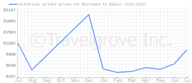 Price overview for flights from Baltimore to Dublin
