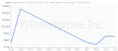 Price overview for flights from Baltimore to Durham