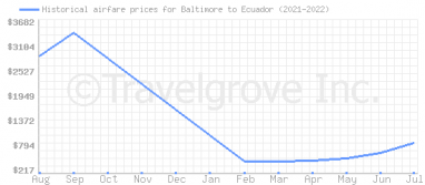 Price overview for flights from Baltimore to Ecuador