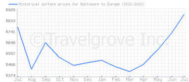 Price overview for flights from Baltimore to Europe