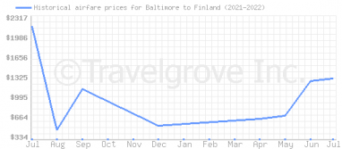 Price overview for flights from Baltimore to Finland