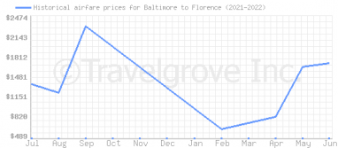 Price overview for flights from Baltimore to Florence