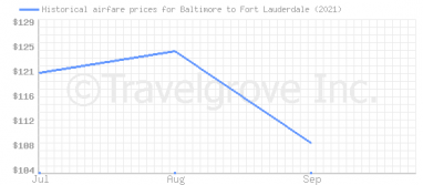Price overview for flights from Baltimore to Fort Lauderdale
