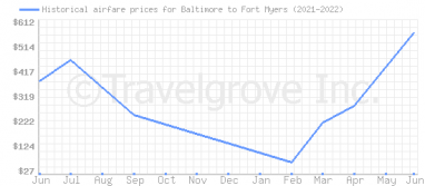Price overview for flights from Baltimore to Fort Myers