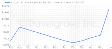 Price overview for flights from Baltimore to France