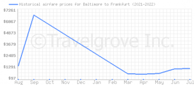 Price overview for flights from Baltimore to Frankfurt