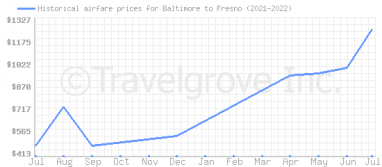 Price overview for flights from Baltimore to Fresno