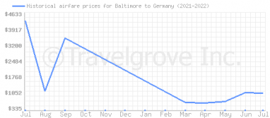 Price overview for flights from Baltimore to Germany